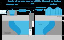 Ondergrond als oplossing voor robuuste zoetwatervoorziening