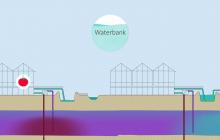 Animatie Waterbank Westland